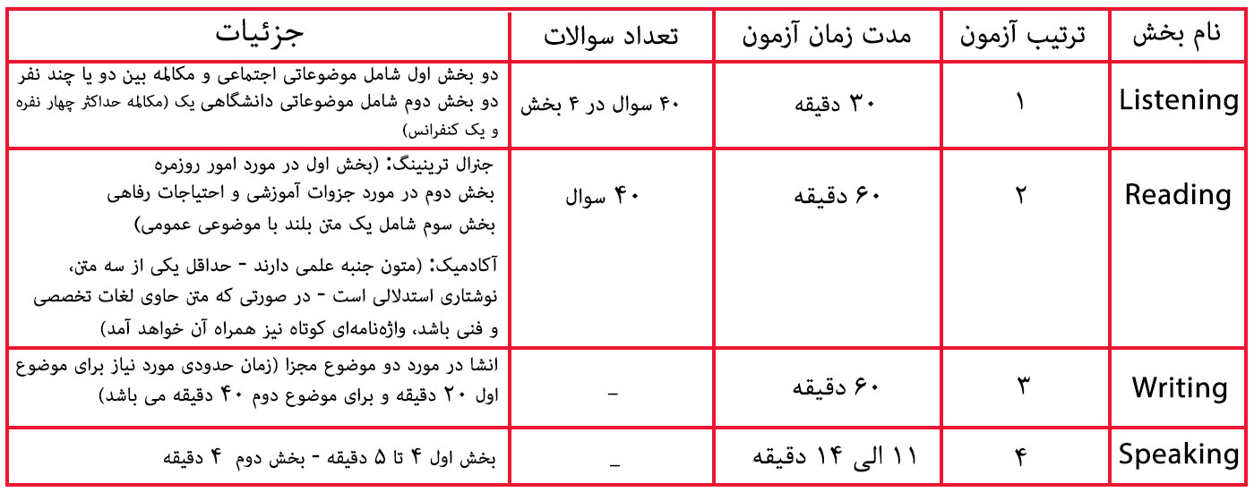 جدول آزمون IELTS